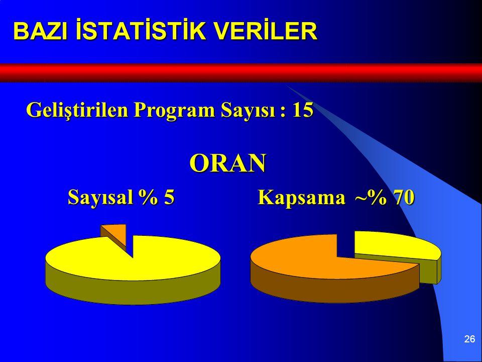 26 BAZI İSTATİSTİK VERİLER ORAN Kapsama ~% 70 Sayısal % 5 Geliştirilen Program Sayısı : 15