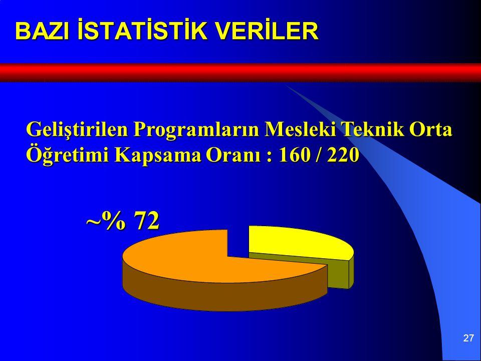 27 BAZI İSTATİSTİK VERİLER Geliştirilen Programların Mesleki Teknik Orta Öğretimi Kapsama Oranı : 160 / 220 ~% 72