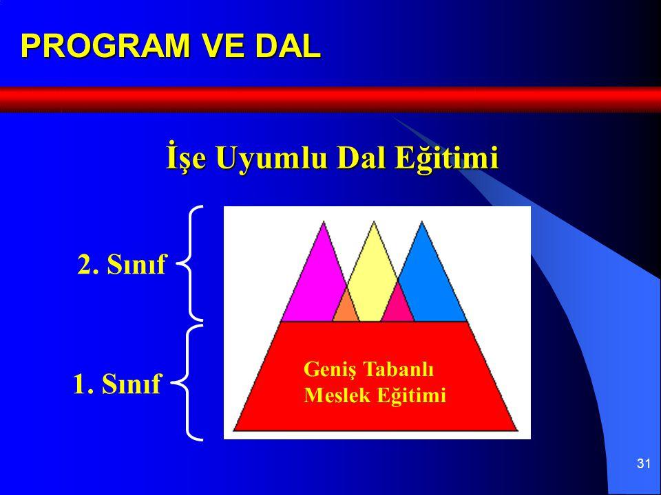 31 PROGRAM VE DAL Geniş Tabanlı Meslek Eğitimi İşe Uyumlu Dal Eğitimi 2. Sınıf 1. Sınıf