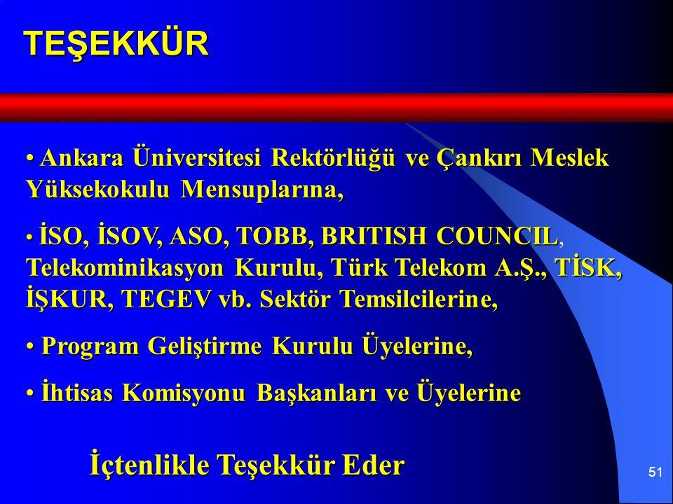 51TEŞEKKÜR Ankara Üniversitesi Rektörlüğü ve Çankırı Meslek Yüksekokulu Mensuplarına, Ankara Üniversitesi Rektörlüğü ve Çankırı Meslek Yüksekokulu Mensuplarına, İSO, İSOV, ASO, TOBB, BRITISH COUNCIL Telekominikasyon Kurulu, Türk Telekom A.Ş., TİSK, İŞKUR, TEGEV vb.