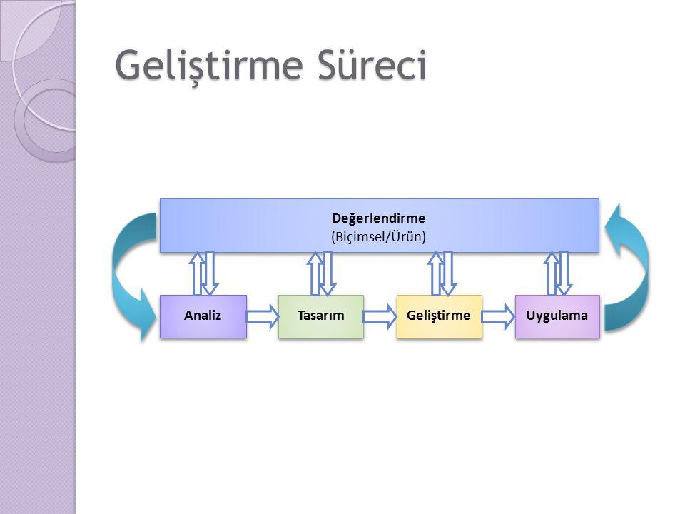 Geliştirme Süreci - Analiz İhtiyaç Analizinin Yapılması ◦ İhtiyacı belirlemeye yönelik süreç İçeriğin Analizi Hedef kitlenin belirlenmesi ◦ Tasarımdan kim faydalanacak ◦ Özellikleri nelerdir.