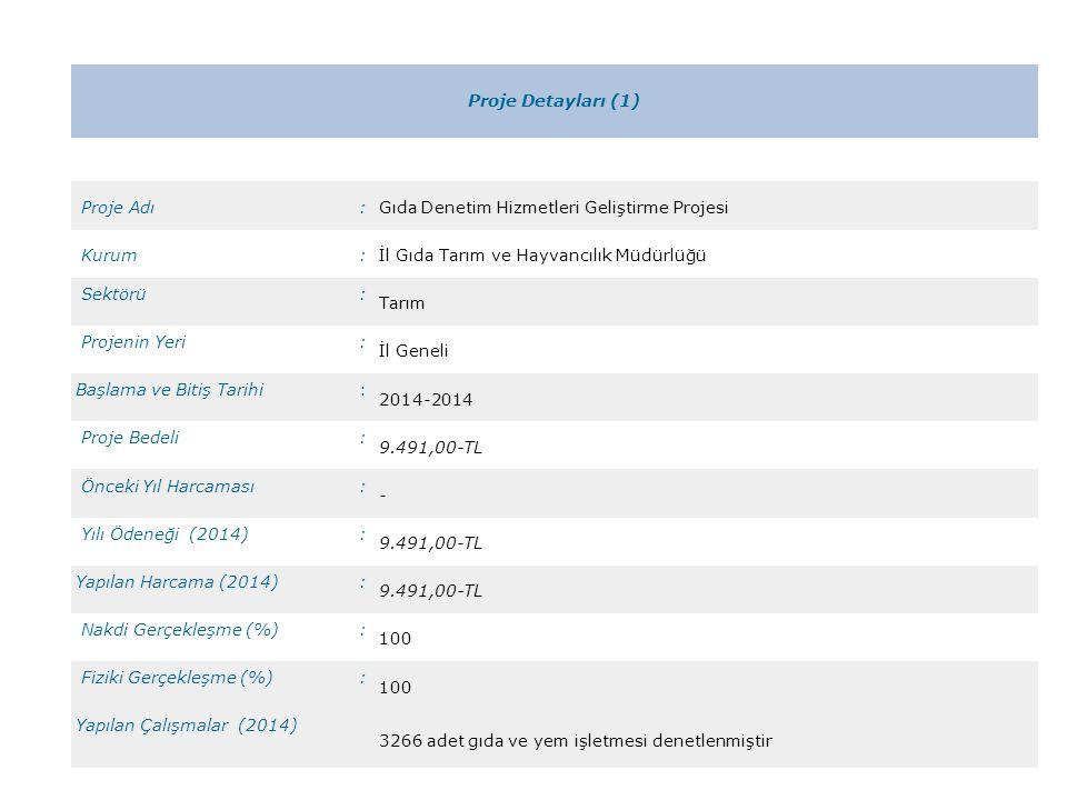 Proje Detayları (2) Proje Adı: Bitki Sağlığı ve Uygulamaları Kontrolü Projesi (Bitkisel üretim karantina hizmetleri) Kurum:İl Gıda Tarım ve Hayvancılık Müdürlüğü Sektörü: Tarım Projenin Yeri: İl Geneli Başlama ve Bitiş Tarihi: 2014-2014 Proje Bedeli: 62.887,83-TL Önceki Yıl Harcaması: 75.777,14-TL Yılı Ödeneği (2014): 62.887,83-TL Yapılan Harcama (2014): 62.158,52 –TL Nakdi Gerçekleşme (%): 99 Fiziki Gerçekleşme (%): 100 Yapılan Çalışmalar (2014) Patates tohum kontrolü, soğan-sarımsak beyaz çürüklük kontrolü, şarka virüsü, patateste karantina etmenleri kapsamında toprak numunesi ve sörvey çalışmaları yapılmıştır.
