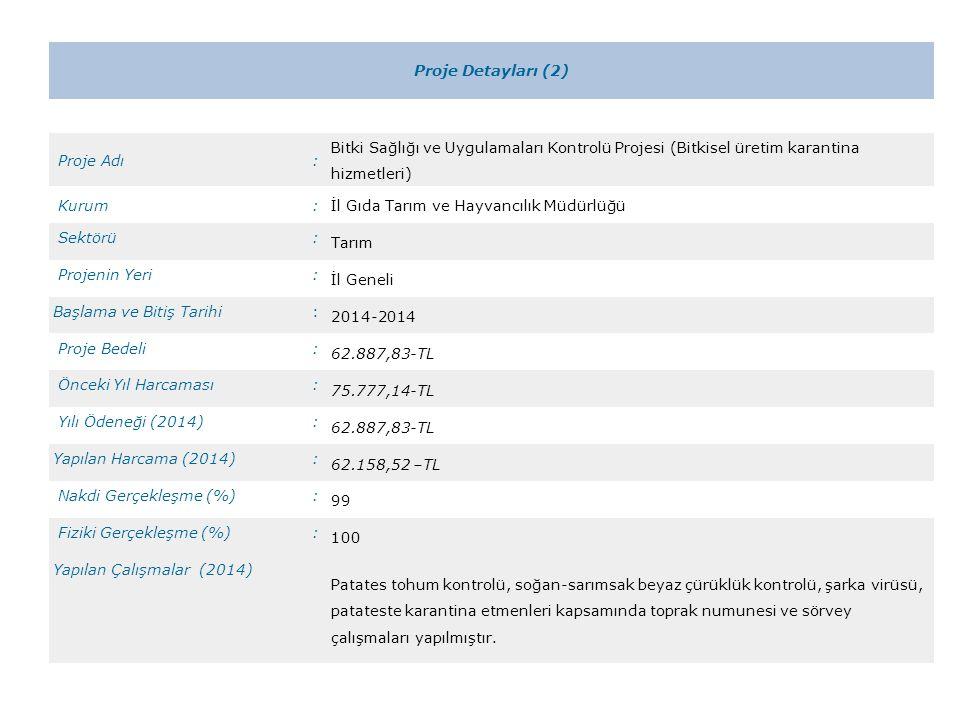 Proje Detayları (3) Proje Adı:Hayvan Hastalık ve Zararlıları İle Mücadele Projesi Kurum:İl Gıda Tarım ve Hayvancılık Müdürlüğü Sektörü: Tarım Projenin Yeri: İl Geneli Başlama ve Bitiş Tarihi: 2014-2014 Proje Bedeli: 160.106,90-TL Önceki Yıl Harcaması: 120.577,96-TL Yılı Ödeneği (2014): 160.106,90-TL Yapılan Harcama (2014): 154.833,27-TL Nakdi Gerçekleşme (%): 97 Fiziki Gerçekleşme (%): 100 Yapılan Çalışmalar (2014) 10.297 işletmede toplam 388.619 adet şap aşısı, sığır çiçeği aşısı, yapılmıştır.