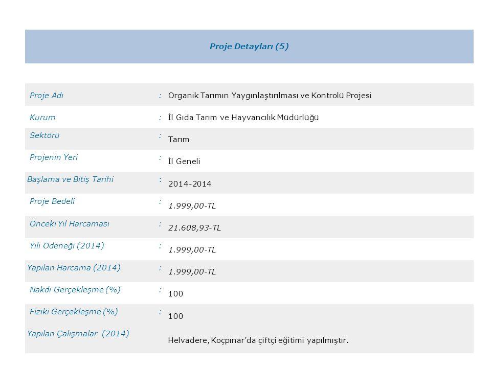 Proje Detayları (6) Proje Adı:Bitkisel Üretimi Geliştirme Projesi Kurum:İl Gıda Tarım ve Hayvancılık Müdürlüğü Sektörü: Tarım Projenin Yeri: İl Geneli Başlama ve Bitiş Tarihi: 2014-2014 Proje Bedeli: 25.122,30.-TL Önceki Yıl Harcaması: 23.484,31.-TL Yılı Ödeneği (2014): 25.122,30.-TL Yapılan Harcama (2014): 24.357,67.-TL Nakdi Gerçekleşme (%): 97 Fiziki Gerçekleşme (%): 100 Yapılan Çalışmalar (2014) Çeşitli tarımsal desteklemelerden yararlanmak isteyen 10.508 çiftçinin müracaatı alınmıştır.