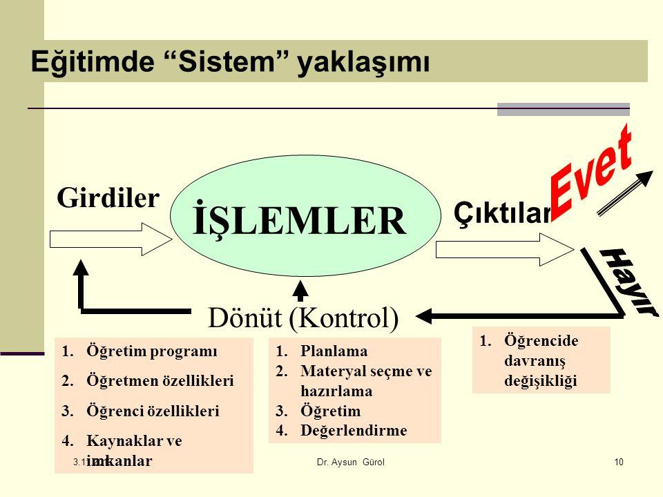 10 Eğitimde Sistem yaklaşımı Girdiler İŞLEMLER Çıktılar Dönüt (Kontrol) 1.Öğretim programı 2.Öğretmen özellikleri 3.Öğrenci özellikleri 4.Kaynaklar ve imkanlar 1.Planlama 2.Materyal seçme ve hazırlama 3.Öğretim 4.Değerlendirme 1.Öğrencide davranış değişikliği 3.11.2013 Dr.