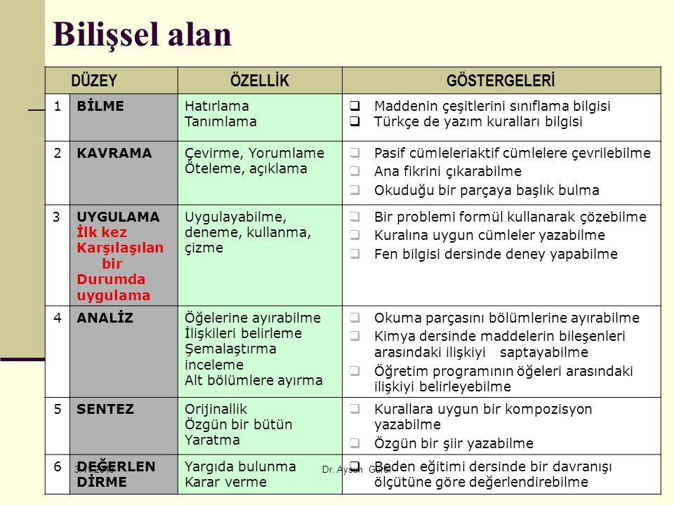 119 Bilişsel alan DÜZEYÖZELLİKGÖSTERGELERİ 1BİLMEHatırlama Tanımlama  Maddenin çeşitlerini sınıflama bilgisi  Türkçe de yazım kuralları bilgisi 2KAV