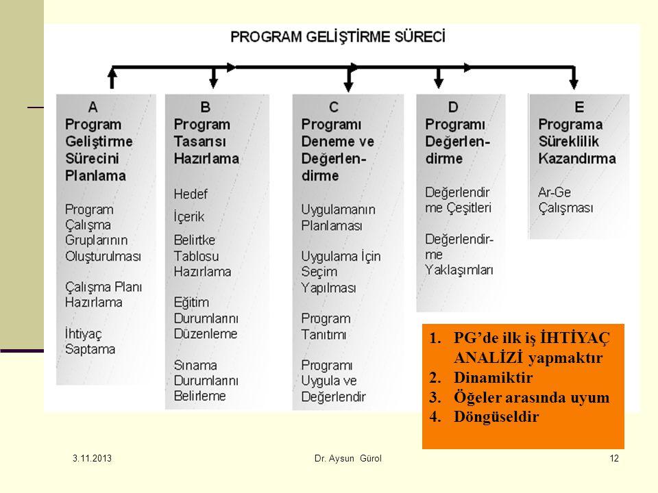 12 1.PG'de ilk iş İHTİYAÇ ANALİZİ yapmaktır 2.Dinamiktir 3.Öğeler arasında uyum 4.Döngüseldir 3.11.2013 Dr. Aysun Gürol