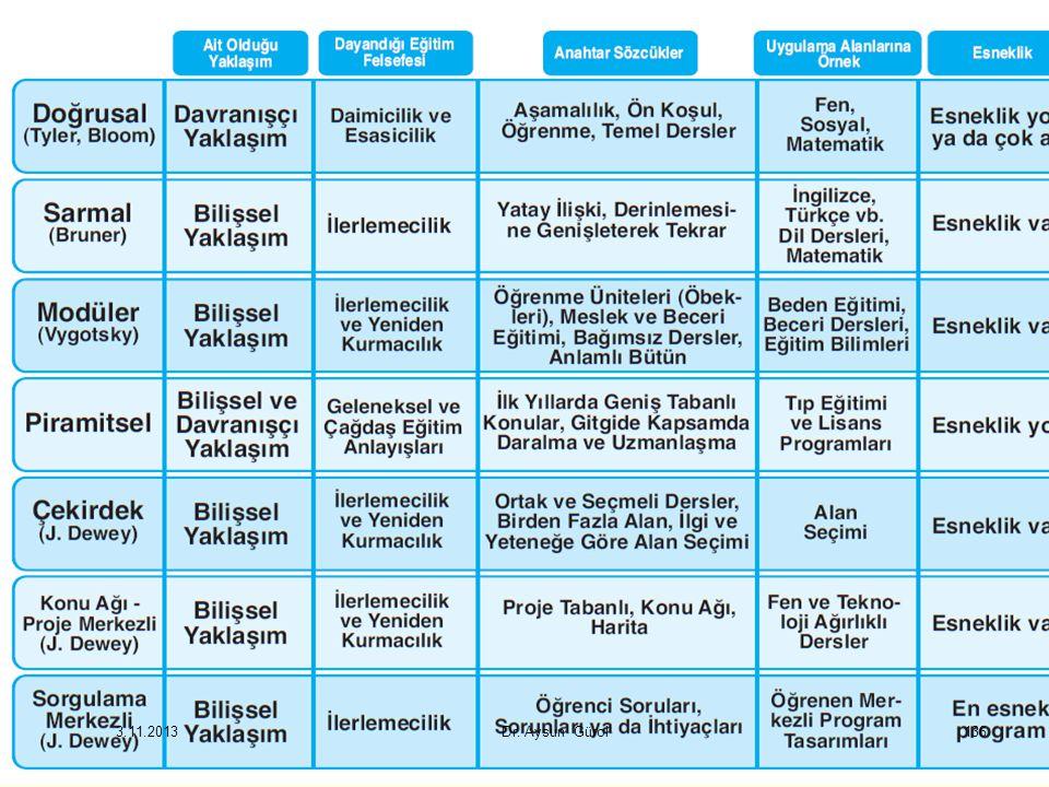 3.11.2013 Dr. Aysun Gürol136