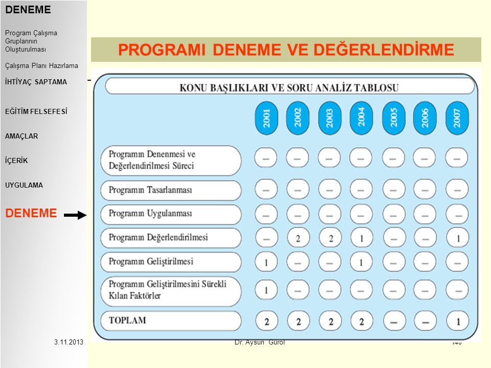 140 DENEME Program Çalışma Gruplarının Oluşturulması Çalışma Planı Hazırlama İHTİYAÇ SAPTAMA EĞİTİM FELSEFESİ AMAÇLAR İÇERİK UYGULAMA DENEME PROGRAMI DENEME VE DEĞERLENDİRME 3.11.2013 Dr.