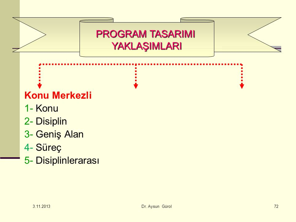 Konu Merkezli 1- Konu 2- Disiplin 3- Geniş Alan 4- Süreç 5- Disiplinlerarası PROGRAM TASARIMI YAKLAŞIMLARI 72 3.11.2013 Dr.