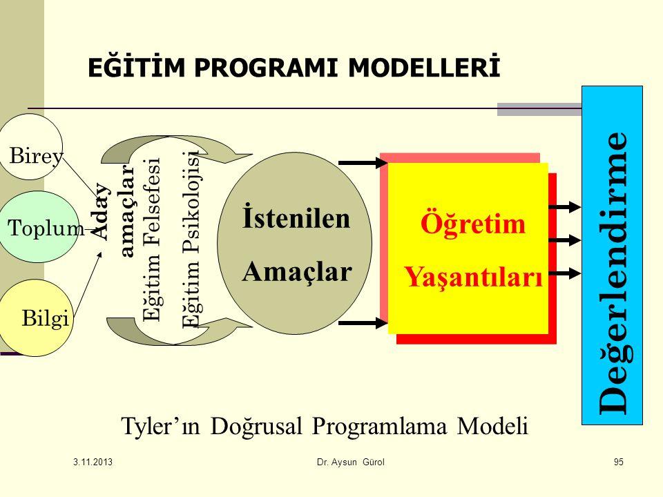 Toplum Birey Bilgi Aday amaçlar Eğitim Felsefesi Eğitim Psikolojisi İstenilen Amaçlar Öğretim Yaşantıları Değerlendirme Tyler'ın Doğrusal Programlama Modeli EĞİTİM PROGRAMI MODELLERİ 3.11.2013 Dr.