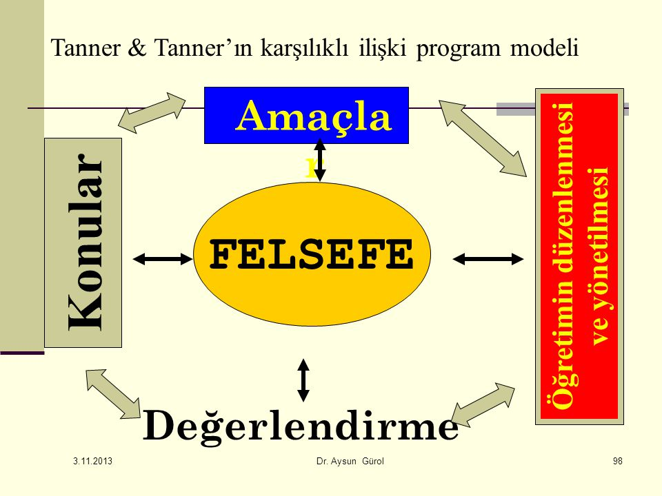 Amaçla r FELSEFE Konular Öğretimin düzenlenmesi ve yönetilmesi Değerlendirme Tanner & Tanner'ın karşılıklı ilişki program modeli 3.11.2013 Dr. Aysun G