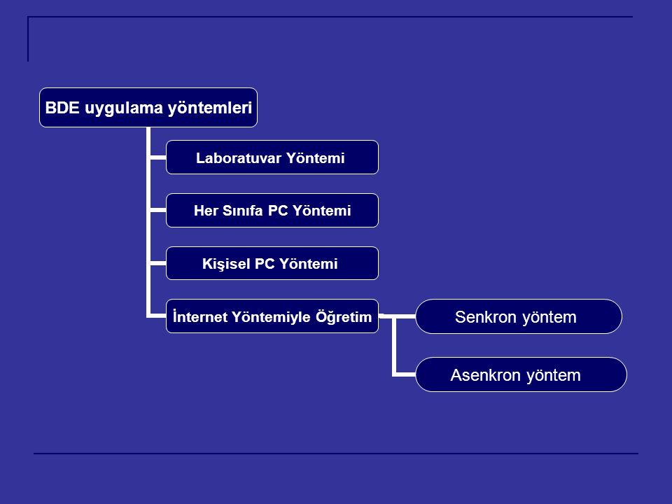 BDE uygulama yöntemleri Laboratuvar Yöntemi Her Sınıfa PC Yöntemi Kişisel PC Yöntemi İnternet Yöntemiyle Öğretim Asenkron yöntem Senkron yöntem