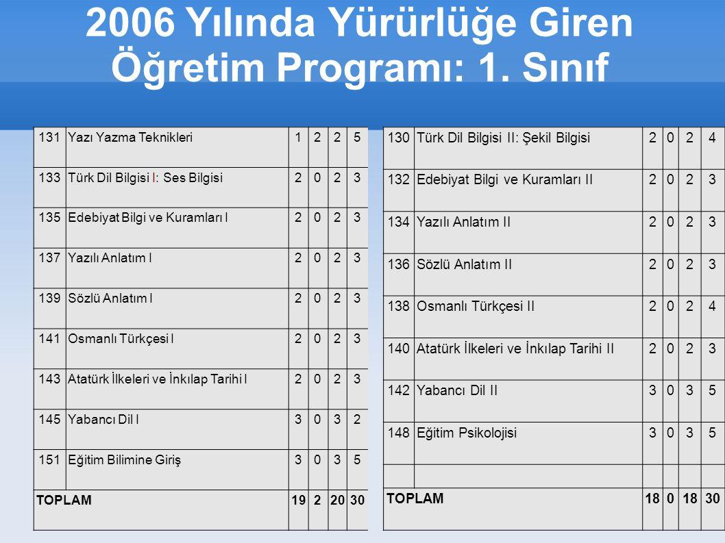 2006 Yılında Yürürlüğe Giren Öğretim Programı: 1.