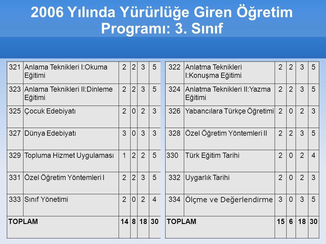 2006 Yılında Yürürlüğe Giren Öğretim Programı: 3.