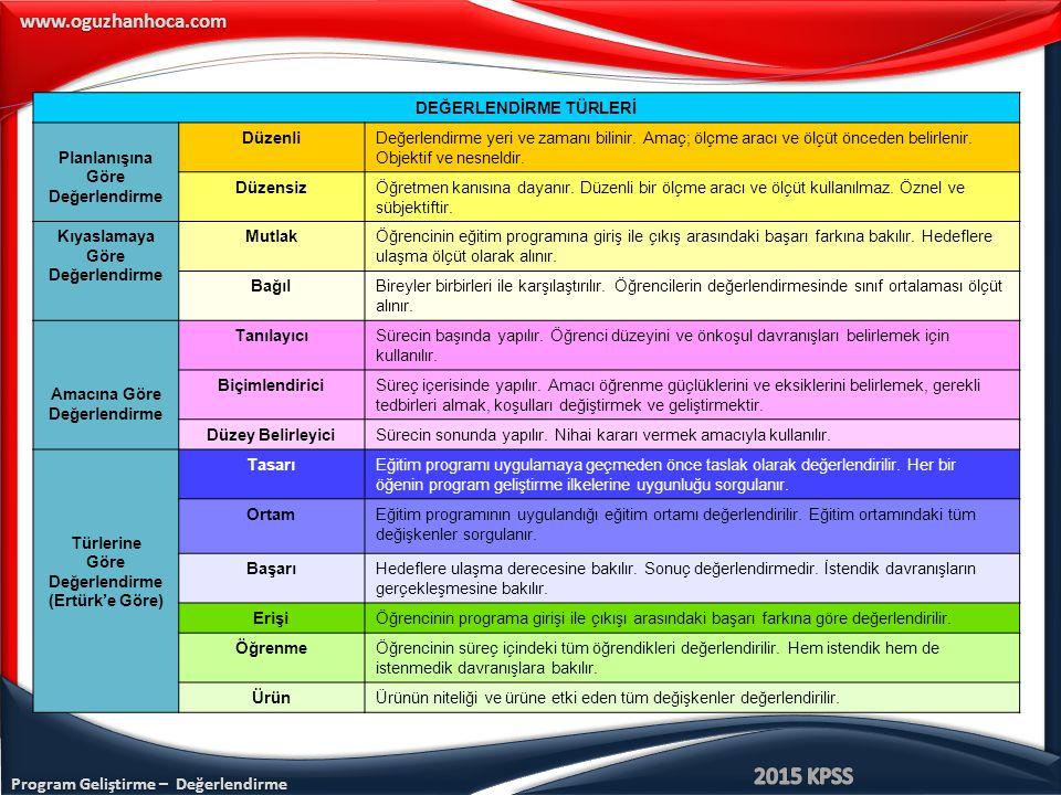 Program Geliştirme – Değerlendirme www.oguzhanhoca.com DEĞERLENDİRME TÜRLERİ Planlanışına Göre Değerlendirme DüzenliDeğerlendirme yeri ve zamanı bilinir.