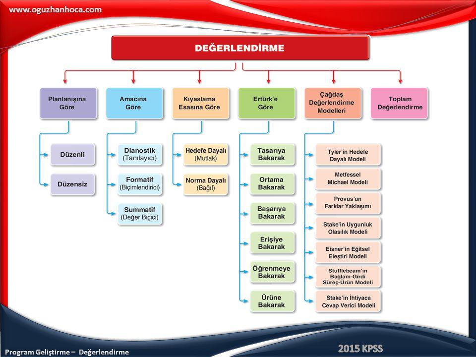 Program Geliştirme – Değerlendirme www.oguzhanhoca.com 4.