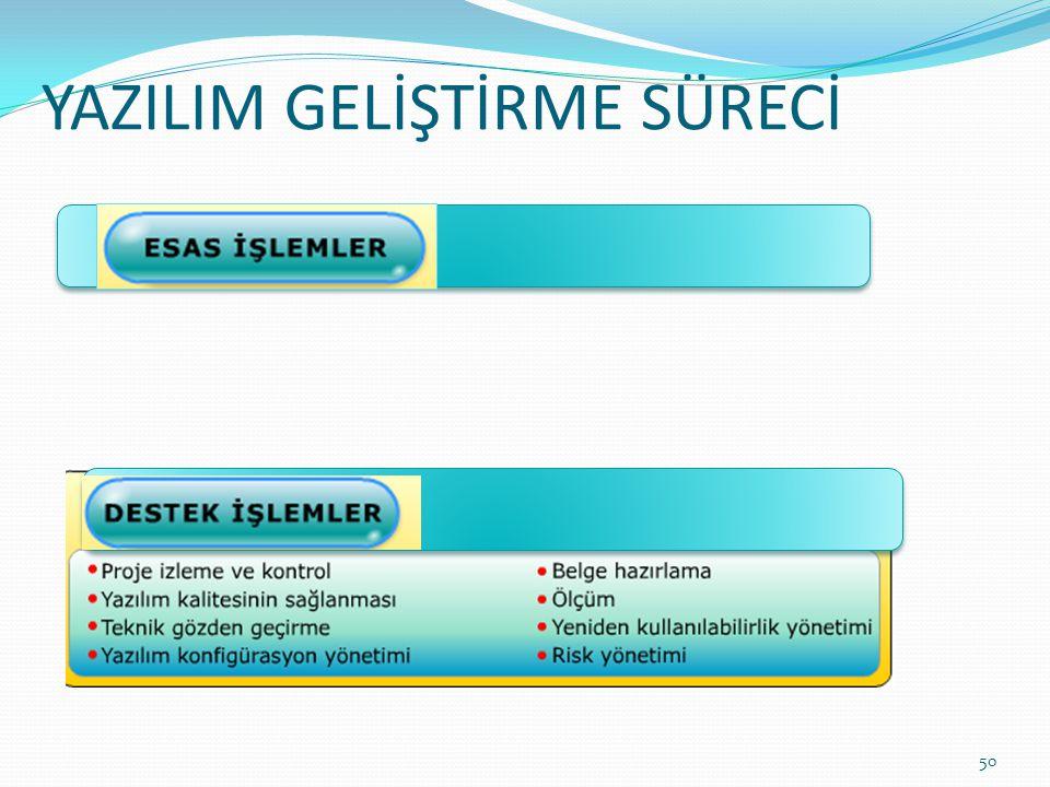 YAZILIM GELİŞTİRME SÜRECİ 50