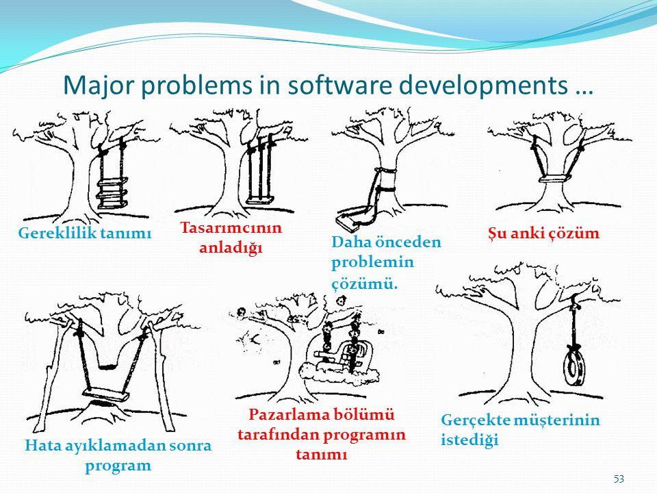 Major problems in software developments … Gereklilik tanımı Tasarımcının anladığı Daha önceden problemin çözümü. Şu anki çözüm Hata ayıklamadan sonra