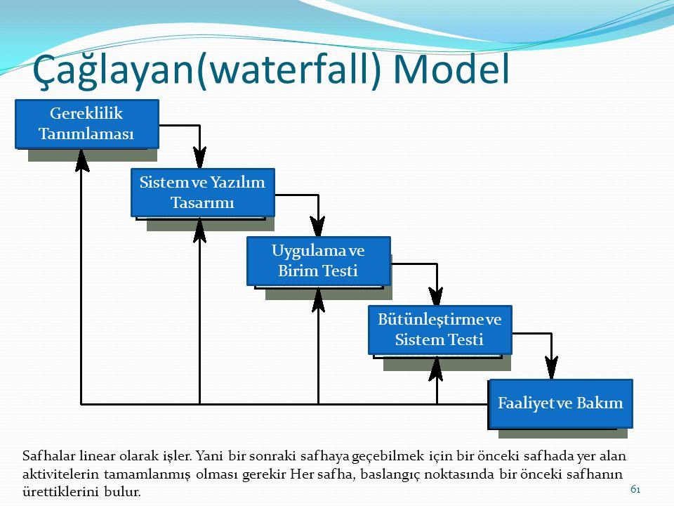 Çağlayan(waterfall) Model Gereklilik Tanımlaması Sistem ve Yazılım Tasarımı Uygulama ve Birim Testi Bütünleştirme ve Sistem Testi Faaliyet ve Bakım Sa