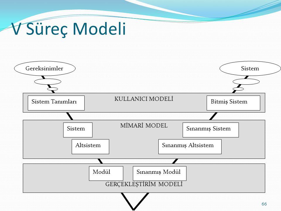 V Süreç Modeli KULLANICI MODELİ Sistem TanımlarıBitmiş Sistem MİMARİ MODEL SistemSınanmış Sistem AltsistemSınanmış Altsistem GERÇEKLEŞTİRİM MODELİ Mod