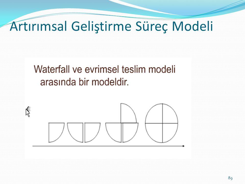 Artırımsal Geliştirme Süreç Modeli 89