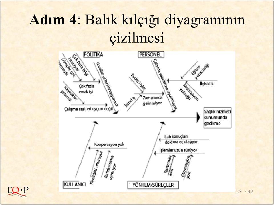 / 4225 Adım 4: Balık kılçığı diyagramının çizilmesi