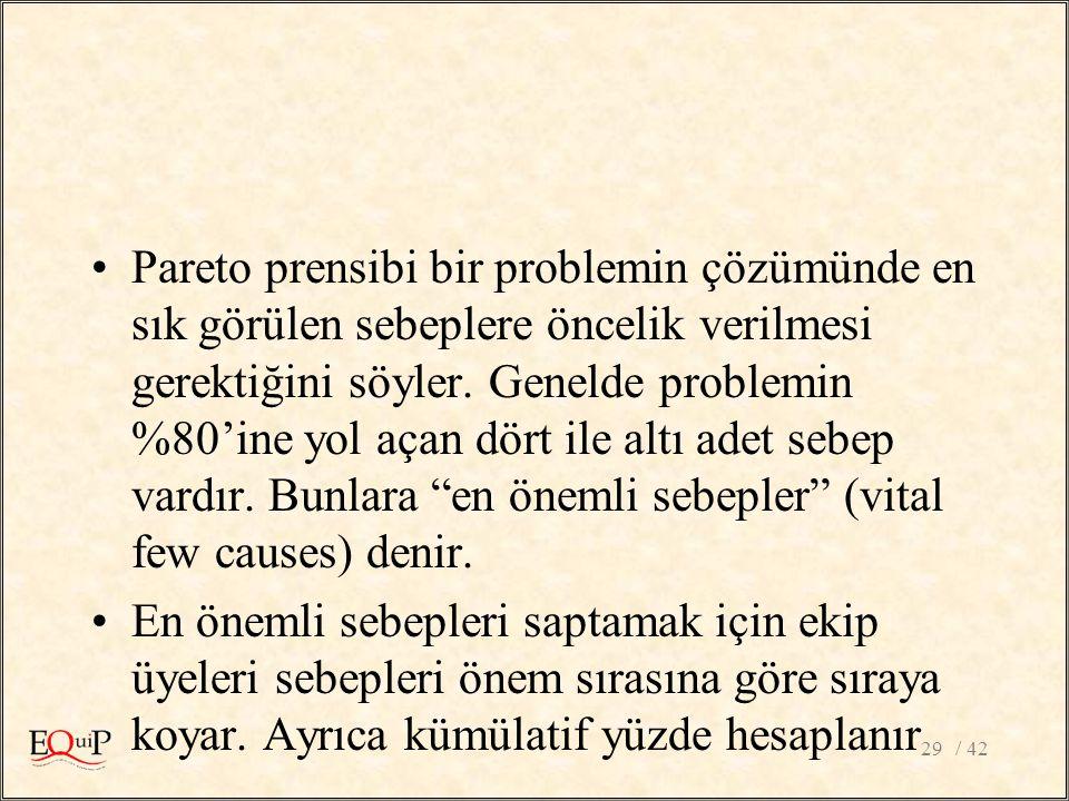 / 4229 Pareto prensibi bir problemin çözümünde en sık görülen sebeplere öncelik verilmesi gerektiğini söyler. Genelde problemin %80'ine yol açan dört
