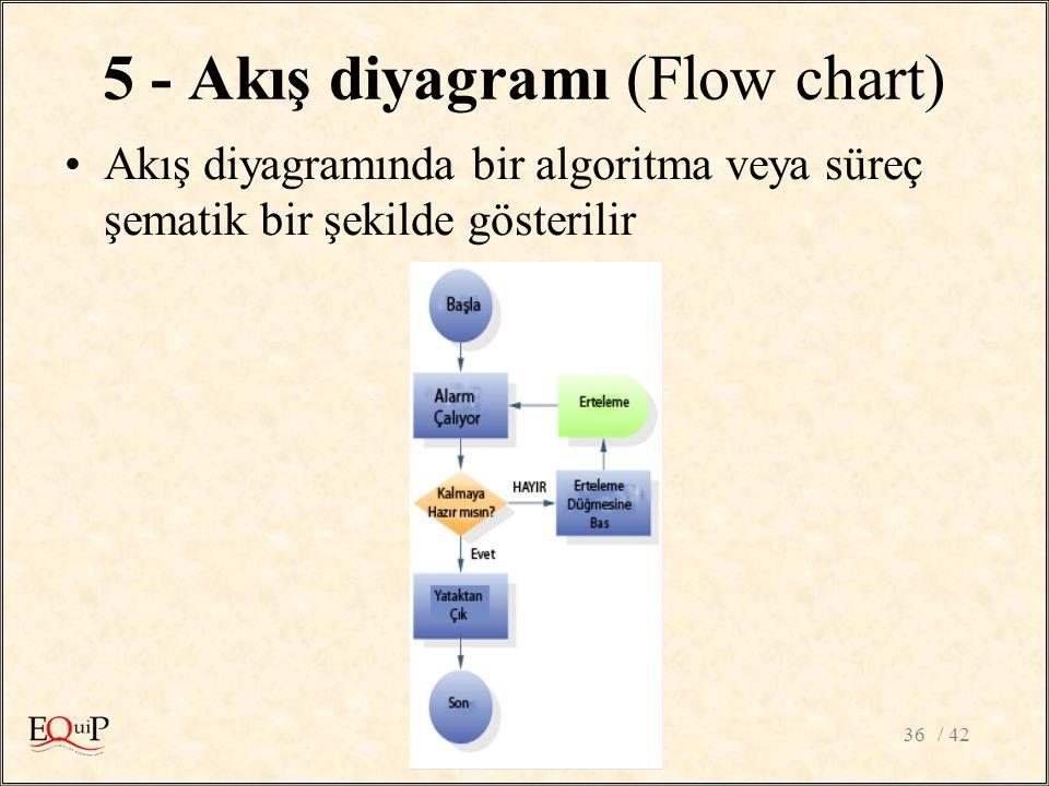 / 4236 5 - Akış diyagramı (Flow chart) Akış diyagramında bir algoritma veya süreç şematik bir şekilde gösterilir