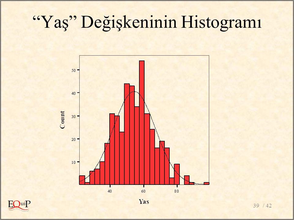 """/ 4239 """"Yaş"""" Değişkeninin Histogramı"""