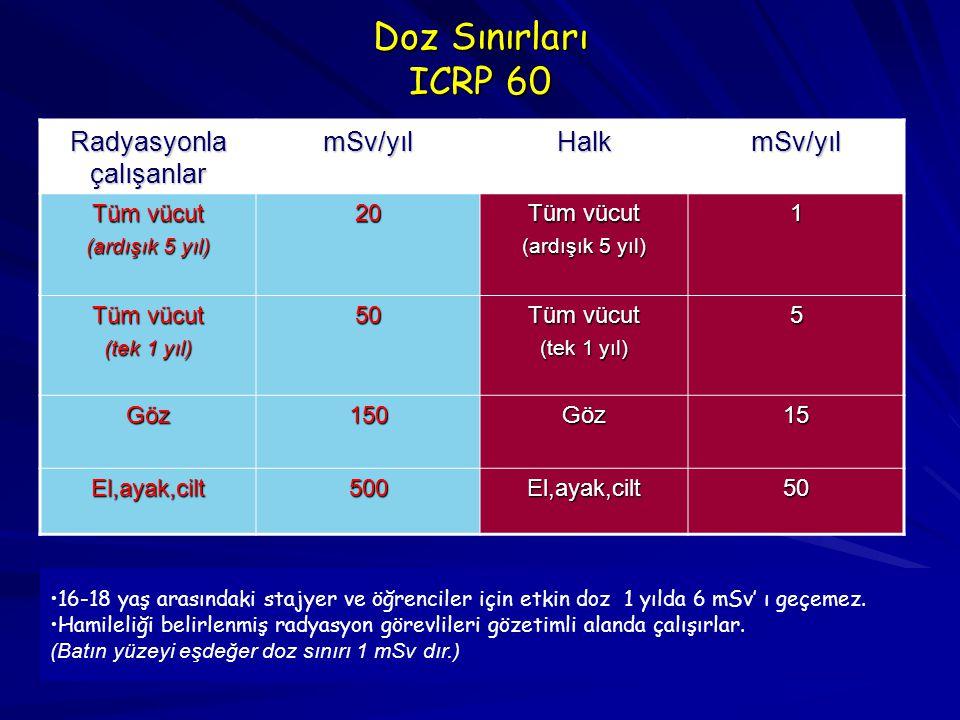 Doz Sınırları ICRP 60 Radyasyonla çalışanlar mSv/yılHalkmSv/yıl Tüm vücut (ardışık 5 yıl) 20 Tüm vücut (ardışık 5 yıl) 1 Tüm vücut (tek 1 yıl) 50 Tüm
