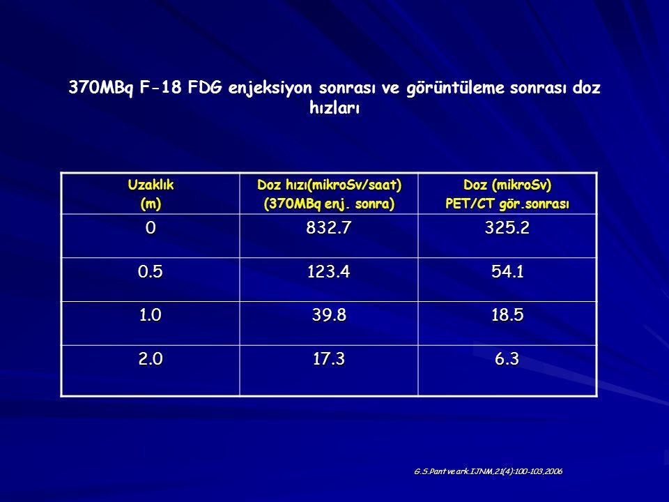 G.S.Pant ve ark.IJNM,21(4):100-103,2006 Uzaklık(m) Doz hızı(mikroSv/saat) (370MBq enj. sonra) Doz (mikroSv) PET/CT gör.sonrası 0832.7325.2 0.5123.454.