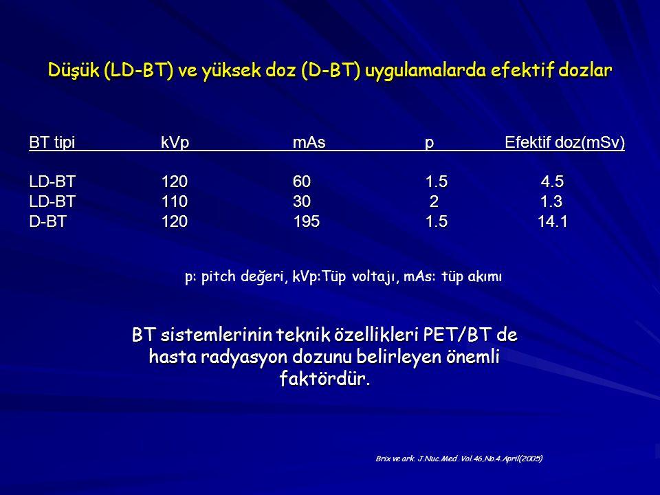 Düşük (LD-BT) ve yüksek doz (D-BT) uygulamalarda efektif dozlar BT tipikVpmAsp Efektif doz(mSv) LD-BT 120601.5 4.5 LD-BT 11030 2 1.3 D-BT 1201951.5 14