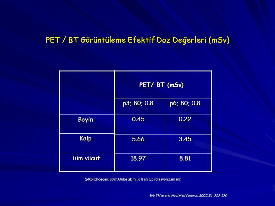 PET / BT Görüntüleme Efektif Doz Değerleri (mSv) PET/ BT (mSv) p3; 80; 0.8 p6; 80; 0.8 0.450.22 5.663.45 18.978.81 Beyin Kalp Tüm vücut Wu TH ve ark.
