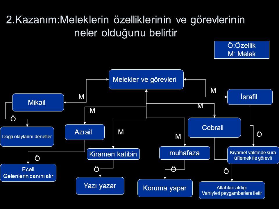 2.Kazanım:Meleklerin özelliklerinin ve görevlerinin neler olduğunu belirtir Melekler ve görevleri Mikail İsrafil Azrail Cebrail Kiramen katibin muhafa