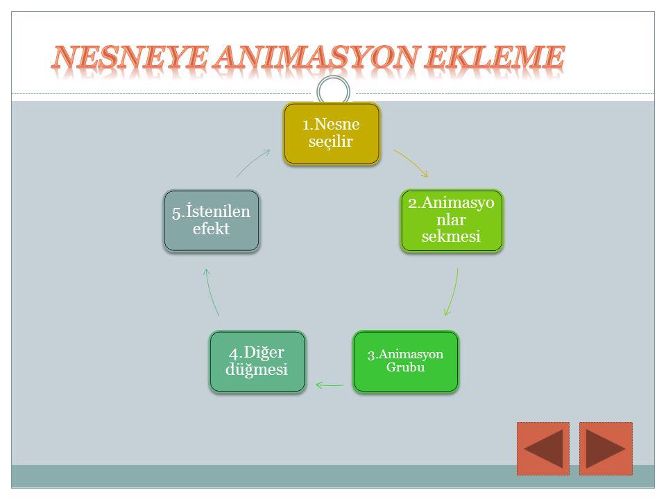 1.Nesne seçilir 2.Animasyo nlar sekmesi 3.Animasyon Grubu 4.Diğer düğmesi 5.İstenilen efekt