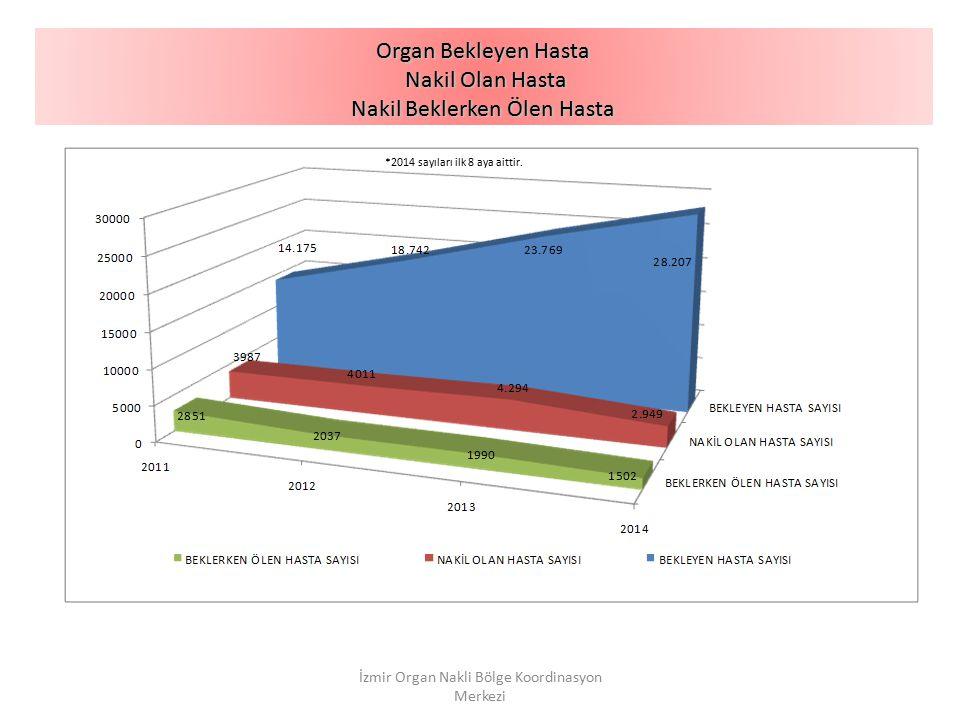 Organ Bekleyen Hasta Nakil Olan Hasta Nakil Beklerken Ölen Hasta İzmir Organ Nakli Bölge Koordinasyon Merkezi *2014 sayıları ilk 8 aya aittir.