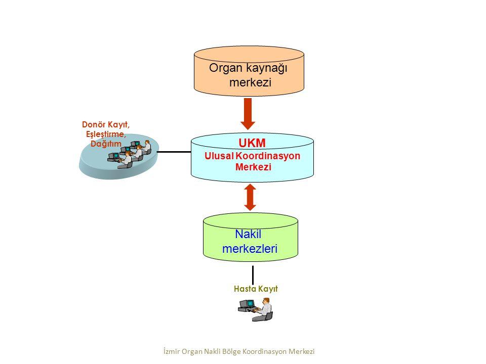UKM Ulusal Koordinasyon Merkezi Nakil merkezleri Organ kaynağı merkezi Donör Kayıt, Eşleştirme, Dağıtım Hasta Kayıt İzmir Organ Nakli Bölge Koordinasy