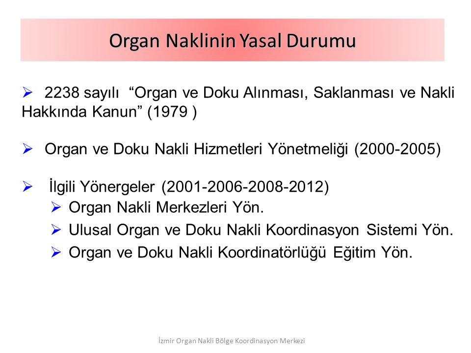 """ 2238 sayılı """"Organ ve Doku Alınması, Saklanması ve Nakli Hakkında Kanun"""" (1979 )  Organ ve Doku Nakli Hizmetleri Yönetmeliği (2000-2005)  İlgili Y"""