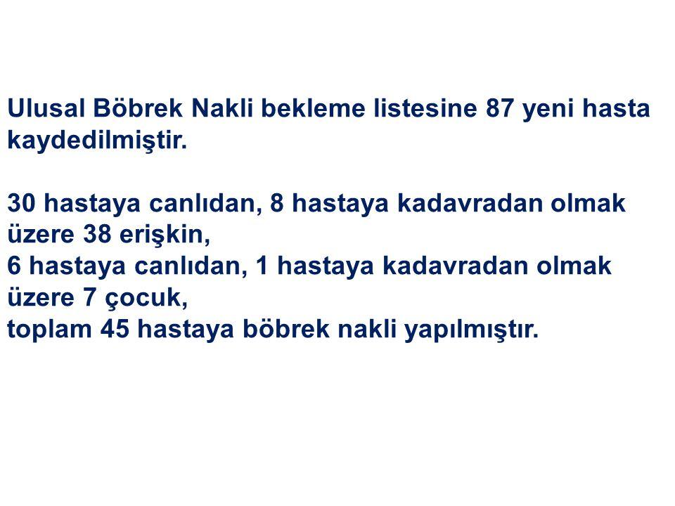 Ulusal Böbrek Nakli bekleme listesine 87 yeni hasta kaydedilmiştir.