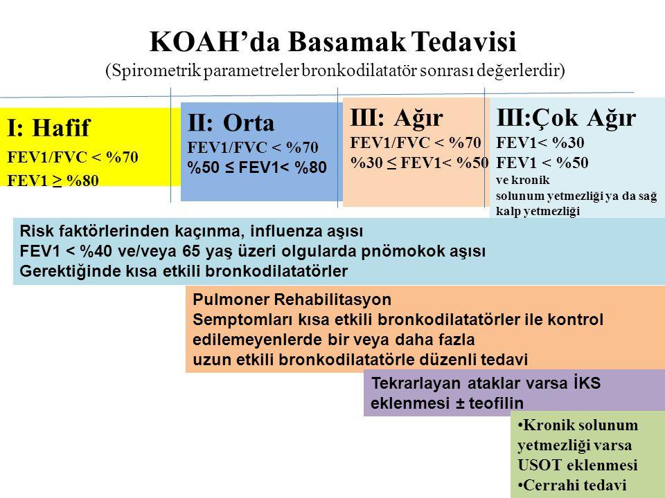 KOAH'da Basamak Tedavisi (Spirometrik parametreler bronkodilatatör sonrası değerlerdir) I: Hafif FEV1/FVC < %70 FEV1 ≥ %80 II: Orta FEV1/FVC < %70 %50 ≤ FEV1< %80 III: Ağır FEV1/FVC < %70 %30 ≤ FEV1< %50 III:Çok Ağır FEV1< %30 FEV1 < %50 ve kronik solunum yetmezliği ya da sağ kalp yetmezliği Risk faktörlerinden kaçınma, influenza aşısı FEV1 < %40 ve/veya 65 yaş üzeri olgularda pnömokok aşısı Gerektiğinde kısa etkili bronkodilatatörler Pulmoner Rehabilitasyon Semptomları kısa etkili bronkodilatatörler ile kontrol edilemeyenlerde bir veya daha fazla uzun etkili bronkodilatatörle düzenli tedavi Tekrarlayan ataklar varsa İKS eklenmesi ± teofilin Kronik solunum yetmezliği varsa USOT eklenmesi Cerrahi tedavi