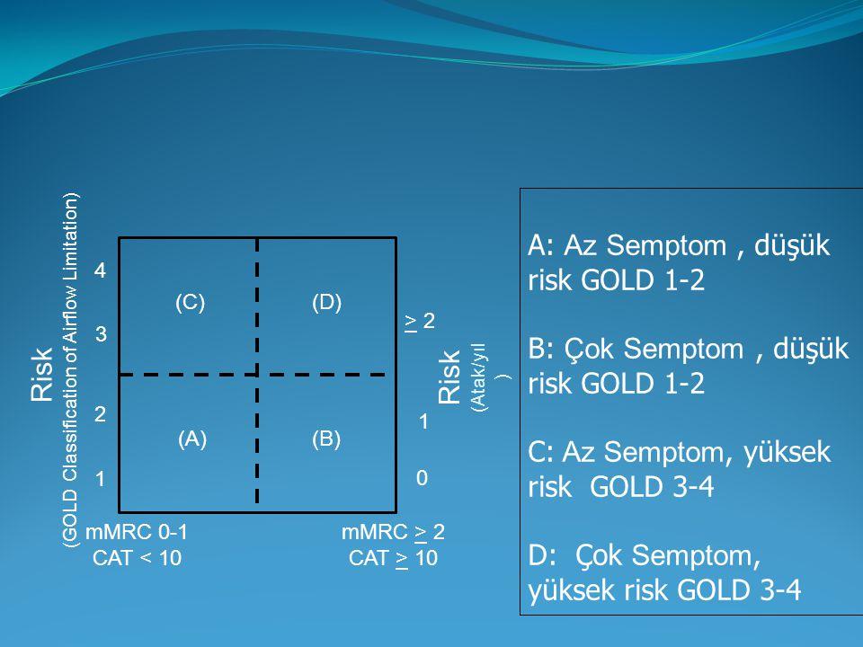 Risk (GOLD Classification of Airflow Limitation) Risk (Atak/yıl ) > 2 1 0 (C)(D) (A)(B) mMRC 0-1 CAT < 10 4 3 2 1 mMRC > 2 CAT > 10 A: Az Semptom, düşük risk GOLD 1-2 B: Çok Semptom, düşük risk GOLD 1-2 C: Az Semptom, yüksek risk GOLD 3-4 D: Çok Semptom, yüksek risk GOLD 3-4