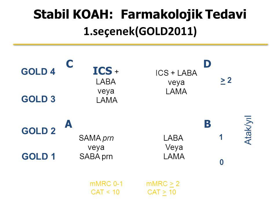 Atak/yıl > 2 1 0 mMRC 0-1 CAT < 10 GOLD 4 mMRC > 2 CAT > 10 GOLD 3 GOLD 2 GOLD 1 SAMA prn veya SABA prn LABA Veya LAMA ICS + LABA veya LAMA Stabil KOAH: Farmakolojik Tedavi 1.seçenek(GOLD2011) AB DC ICS + LABA veya LAMA