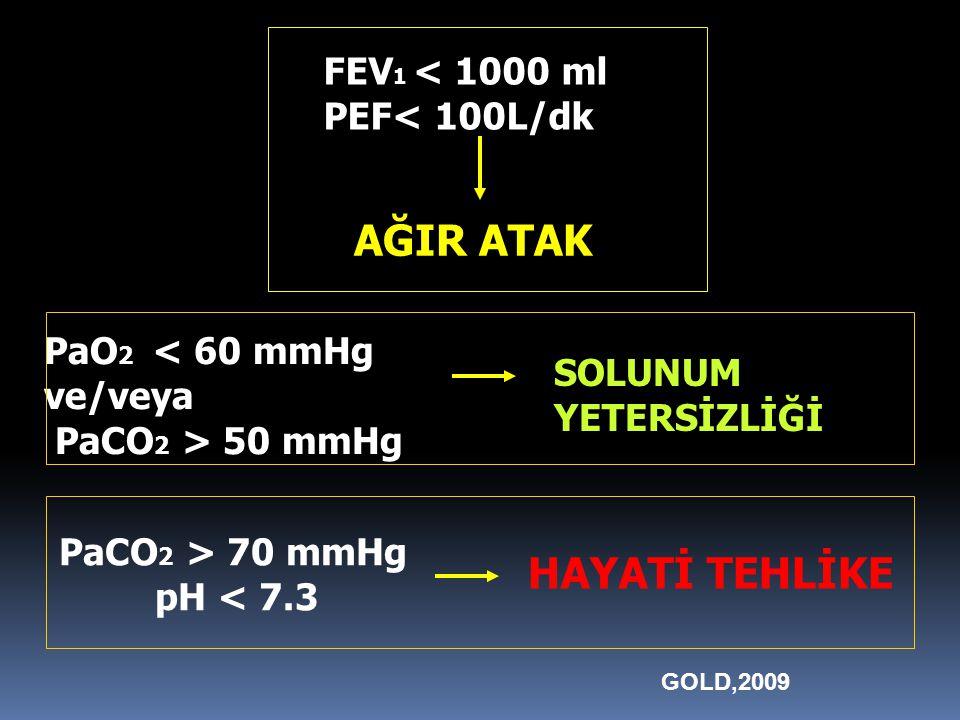 FEV 1 < 1000 ml PEF< 100L/dk AĞIR ATAK PaO 2 < 60 mmHg ve/veya PaCO 2 > 50 mmHg SOLUNUM YETERSİZLİĞİ PaCO 2 > 70 mmHg pH < 7.3 HAYATİ TEHLİKE GOLD,2009