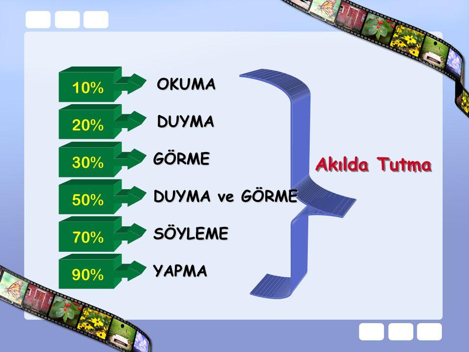 1% 2% 4% 10% 83% TATMA DOKUNMA KOKLAMA DUYMA GÖRME ÖĞRENME