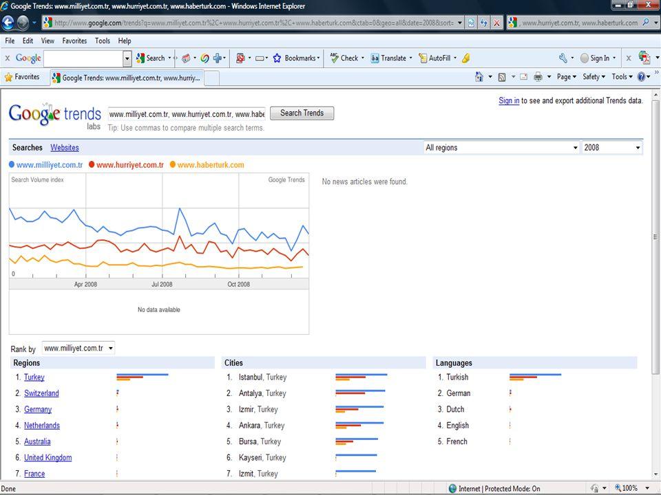 - 22 Web 2.0 Teknolojileri ve Uygulamaları Çalıştayı, 4 Aralık 2009, Beytepe-Ankara