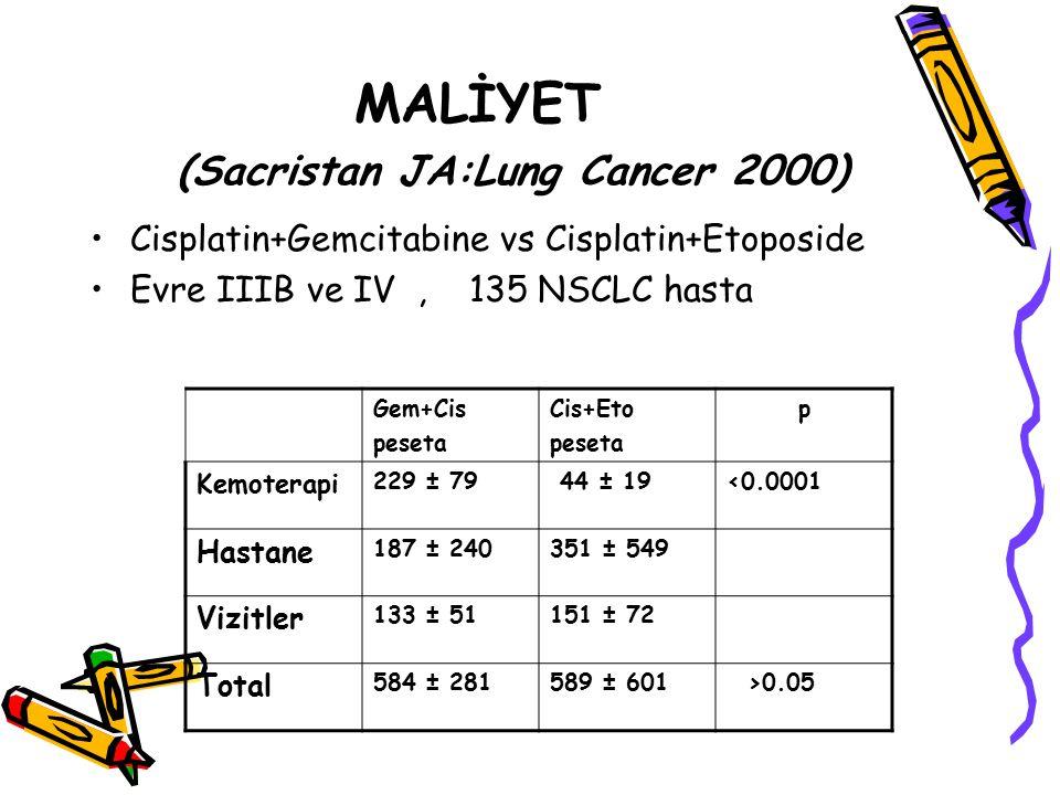 MALİYET (Sacristan JA:Lung Cancer 2000) Cisplatin+Gemcitabine vs Cisplatin+Etoposide Evre IIIB ve IV, 135 NSCLC hasta Gem+Cis peseta Cis+Eto peseta p