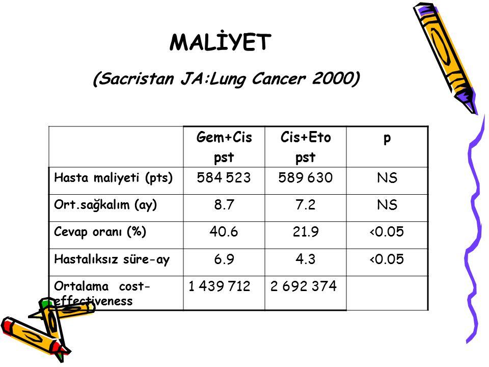MALİYET (Sacristan JA:Lung Cancer 2000) Gem+Cis pst Cis+Eto pst p Hasta maliyeti (pts) 584 523589 630NS Ort.sağkalım (ay) 8.77.2NS Cevap oranı (%) 40.