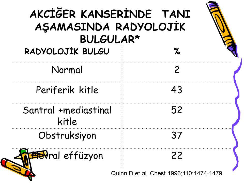 AKCİĞER KANSERİNDE TANI AŞAMASINDA RADYOLOJİK BULGULAR* RADYOLOJİK BULGU% Normal2 Periferik kitle43 Santral +mediastinal kitle 52 Obstruksiyon37 Plevr