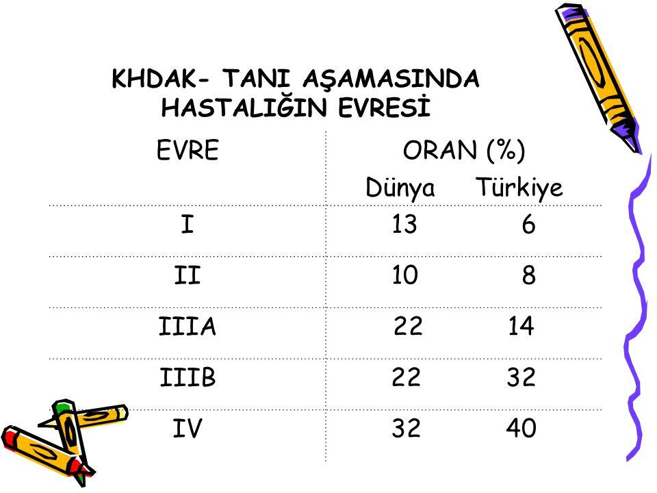 KHDAK- TANI AŞAMASINDA HASTALIĞIN EVRESİ EVREORAN (%) Dünya Türkiye I13 6 II10 8 IIIA22 14 IIIB22 32 IV32 40